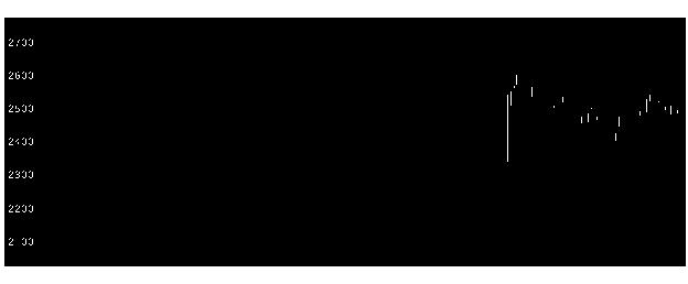 1333マルハニチロの株式チャート