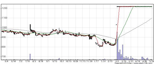 1352ホウスイの株価チャート
