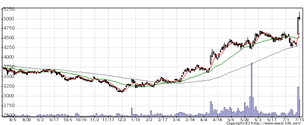 1377サカタタネの株価チャート