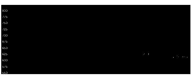 1384ホクリヨウの株価チャート