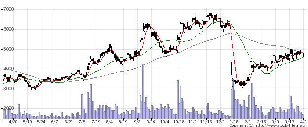 1407ウエストHDの株価チャート
