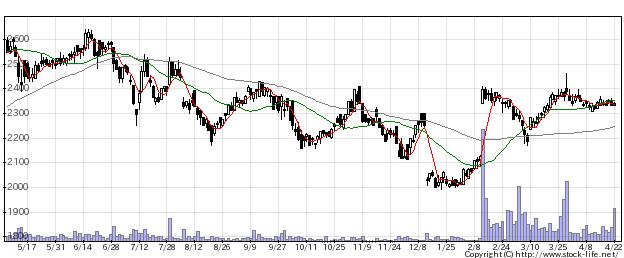1413ヒノキヤGの株価チャート