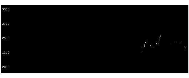 1419タマホームの株価チャート
