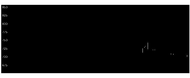 1420サンヨーHの株価チャート