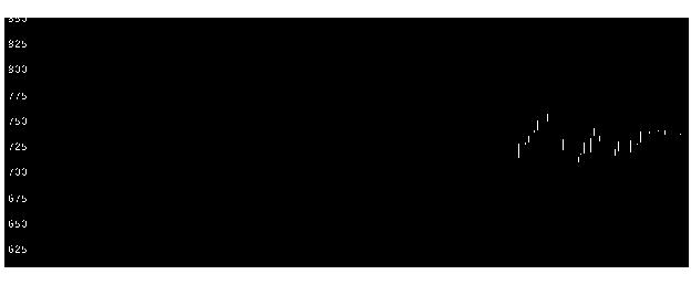 14301stコーポの株式チャート