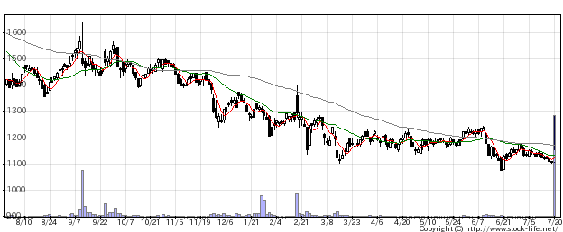 1433ベステラの株価チャート