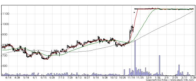 1448スペースVHの株式チャート
