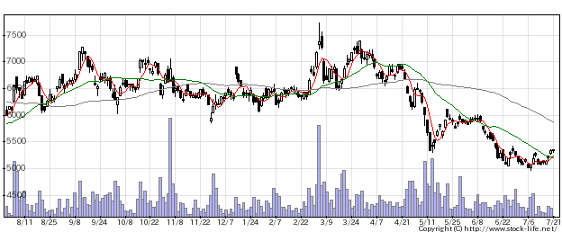 1515日鉄鉱の株価チャート