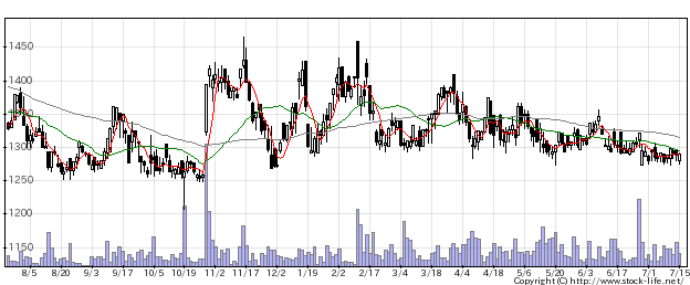 1716第一カッタの株価チャート