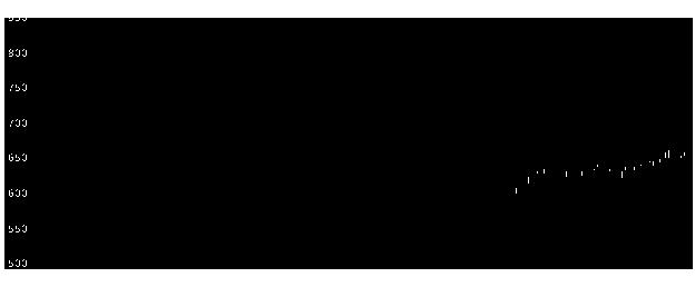 1720東急建設の株価チャート