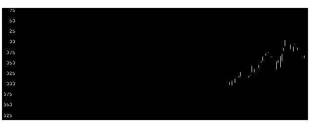 1805飛島建の株価チャート