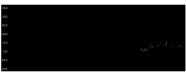 1879新日本建の株価チャート