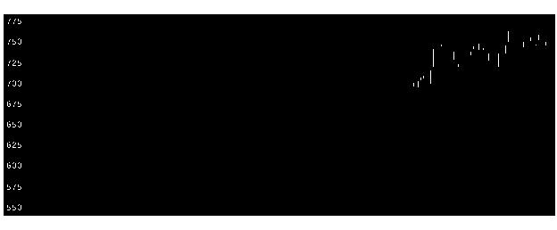 1934ユアテックの株式チャート