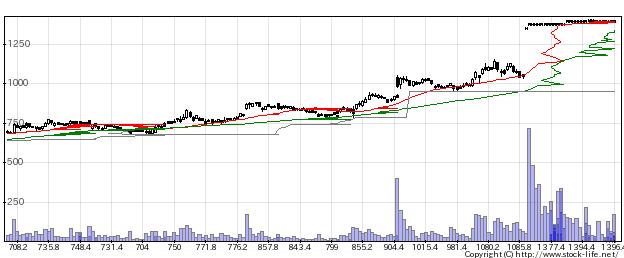 2174GCAの株価チャート