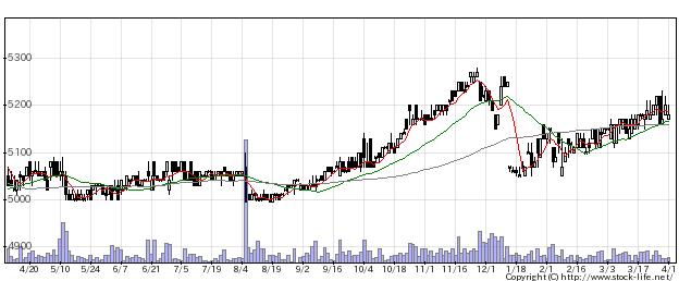 2226コイケヤの株価チャート
