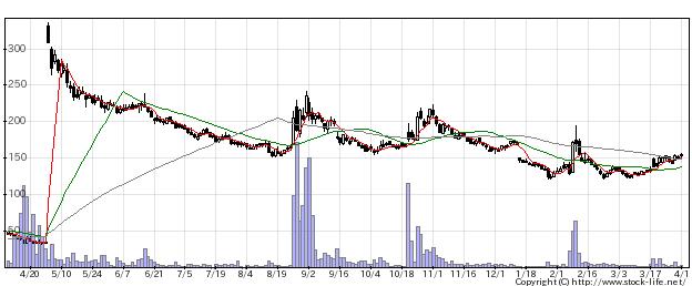 2315カイカの株価チャート