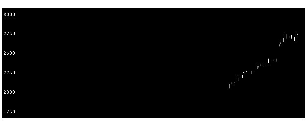 2429ワールドHDの株価チャート