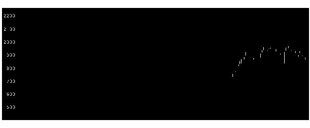 2432ディーエヌエの株式チャート