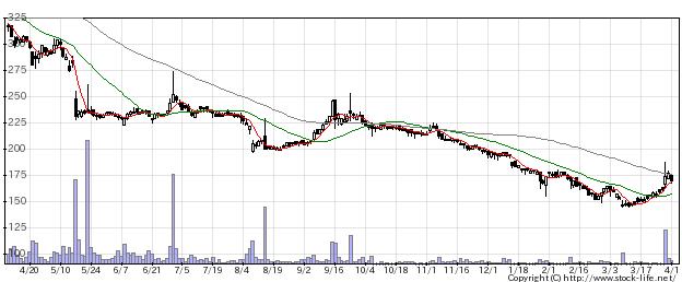 2435シダーの株価チャート