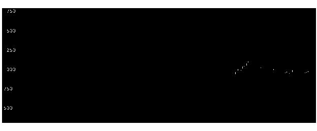 2438アスカネットの株価チャート