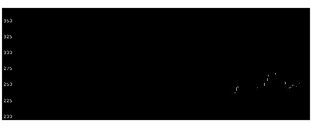 2468フュトレックの株価チャート