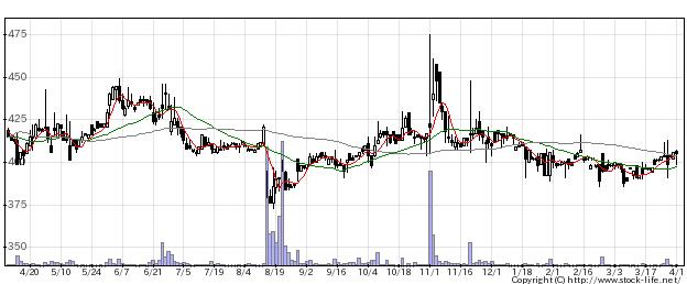 2481タウンNの株式チャート