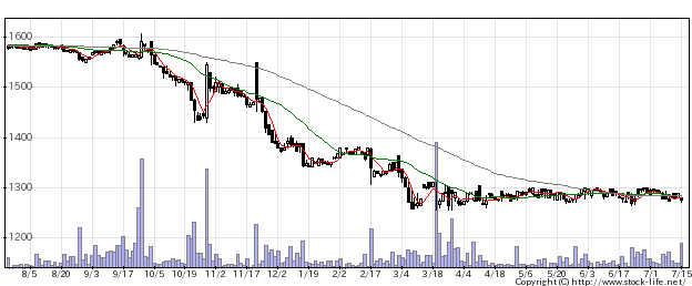 2487CDGの株価チャート