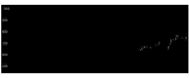 2489アドウェイズの株式チャート