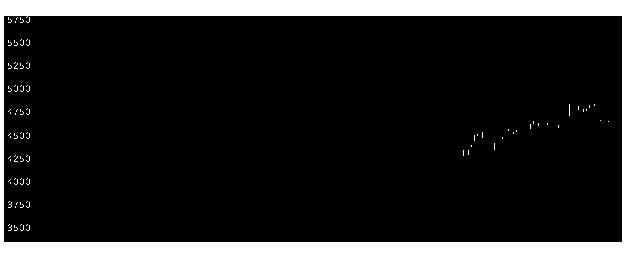 2502アサヒの株式チャート