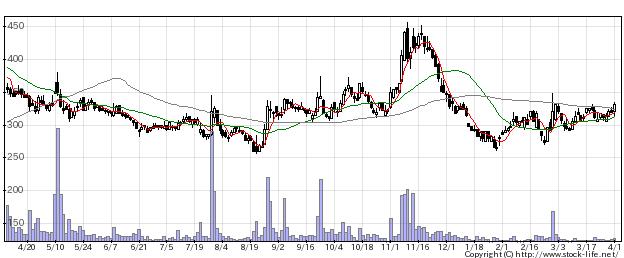 2656ベクターの株式チャート