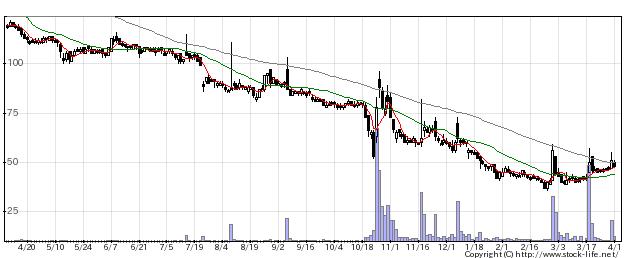 2743ピクセルの株価チャート