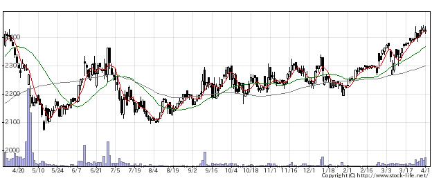 2751テンポスHDの株価チャート