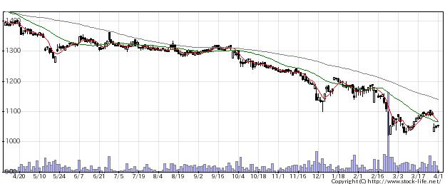 2763エフティの株式チャート