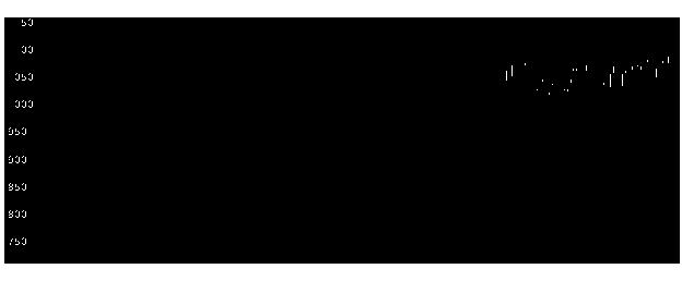 3105日清紡HDの株式チャート