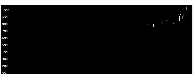 3187サンワカンパの株価チャート