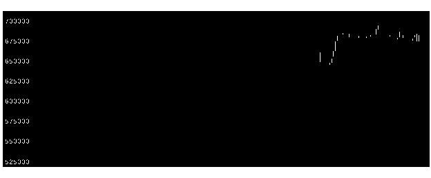 3226アコモFの株価チャート