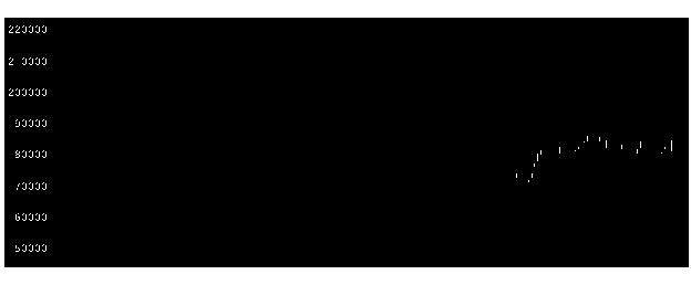 3249産業ファンド投資法人の株価チャート