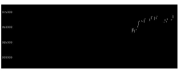 3269アドバンスRの株価チャート