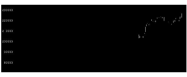 3278ケネディレジの株価チャート