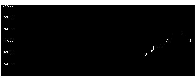 3281GLP投資法人の株価チャート
