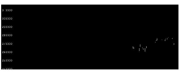 3290SIA不動産投資法人の株価チャート