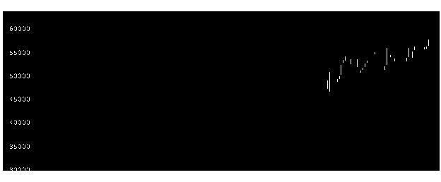 3292イオンリート投資法人の株価チャート