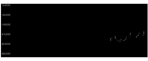 3296日本リート投資法人の株価チャート