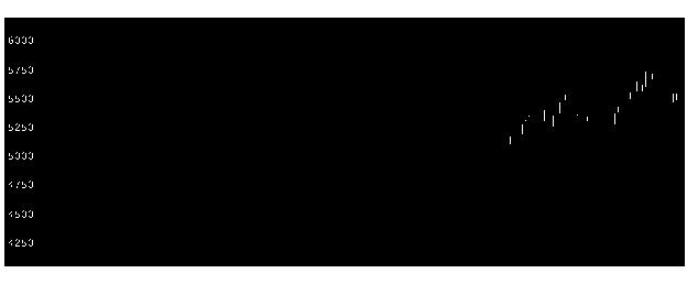 3382セブン&アイの株価チャート