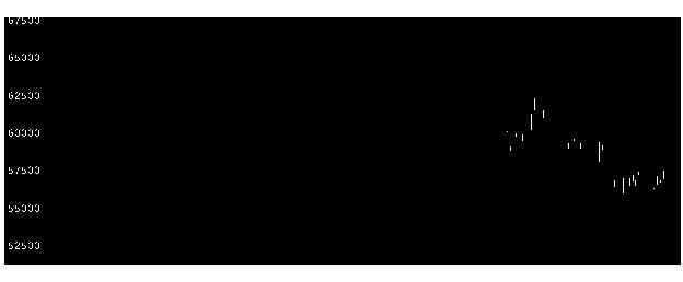 3468スターアジアの株価チャート