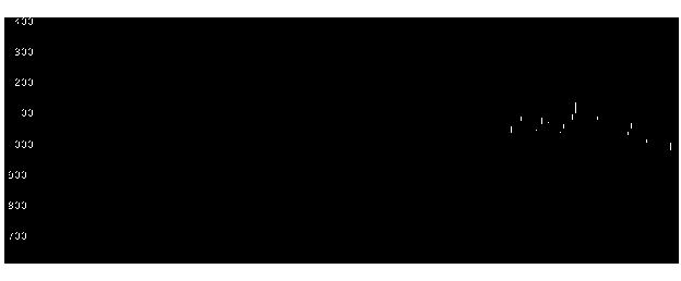 3653モルフォの株式チャート
