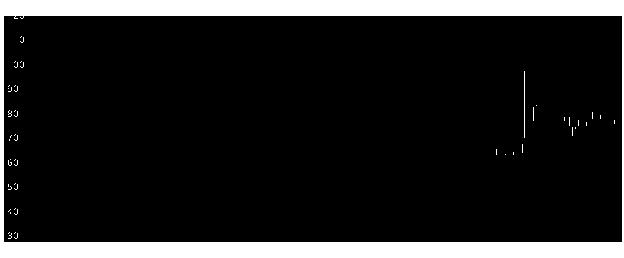 3664モブキャストの株価チャート
