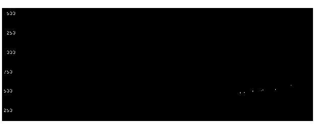 3665エニグモの株価チャート