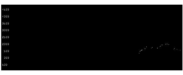 3923ラクスの株式チャート