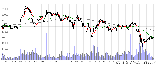 4063信越化の株式チャート